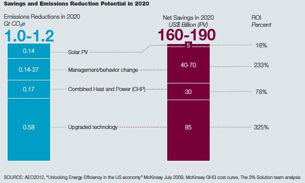 Savings_emissions_PotentialGraph