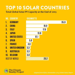 TopTenSolarCountries