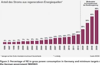 GermanyRenewalEnergy