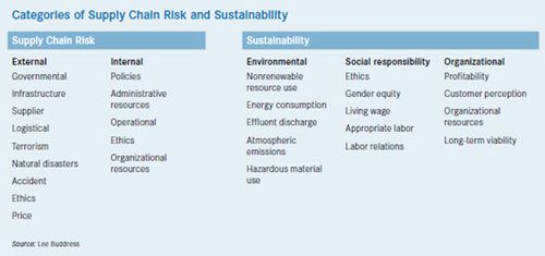 Supply-Chain-Risk